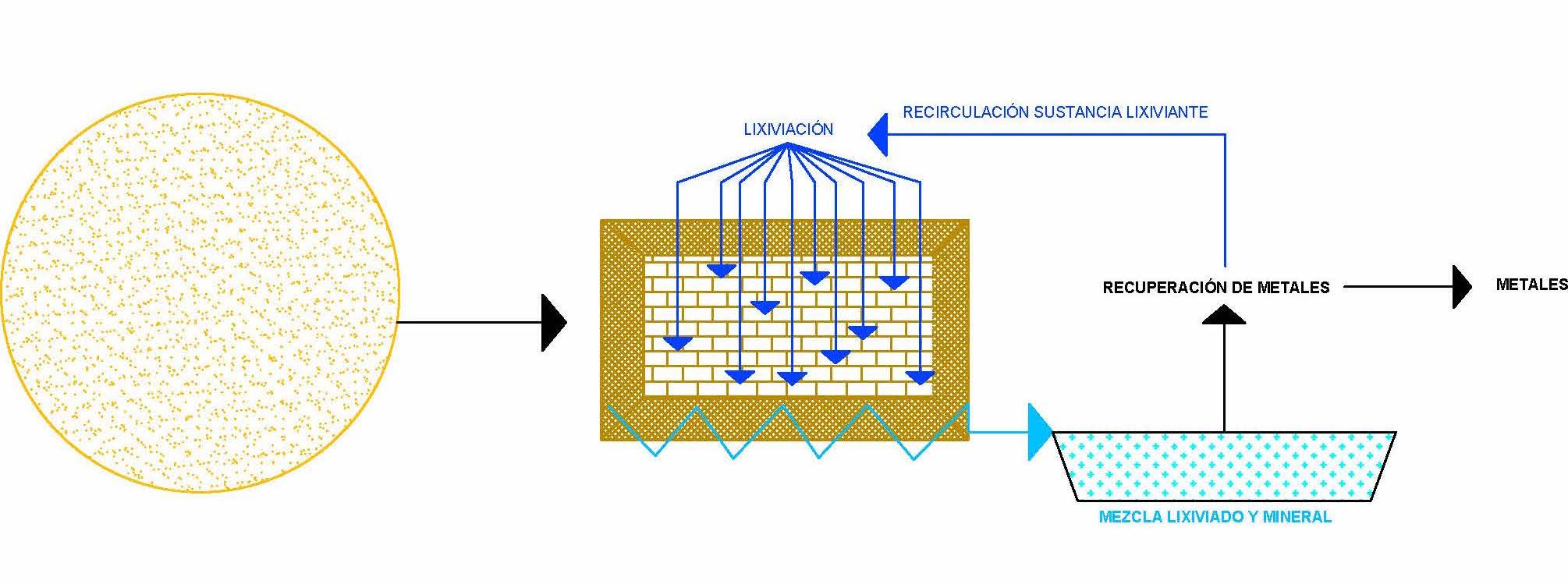 Esquema básico de Heap Leaching o lixiviación de acopios